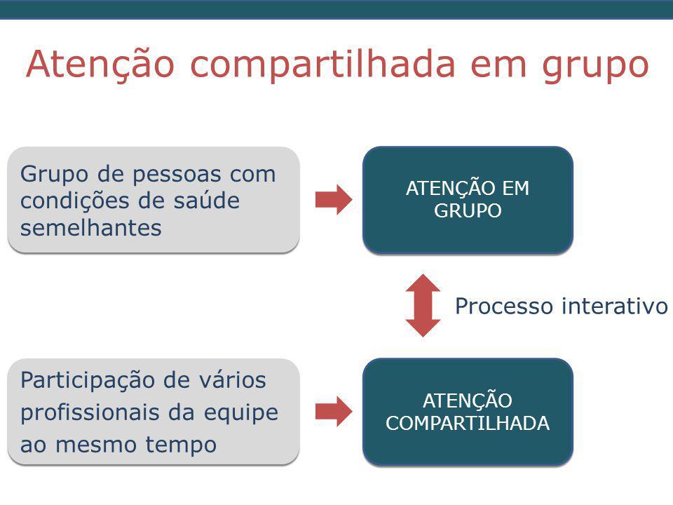 Atenção compartilhada em grupo Grupo de pessoas com condições de saúde semelhantes Participação de vários profissionais da equipe ao mesmo tempo ATENÇÃO EM GRUPO ATENÇÃO COMPARTILHADA Processo interativo