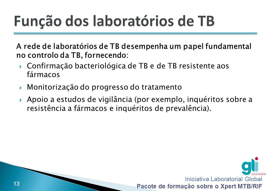 Iniciativa Laboratorial Global Pacote de formação sobre o Xpert MTB/RIF -13- A rede de laboratórios de TB desempenha um papel fundamental no controlo