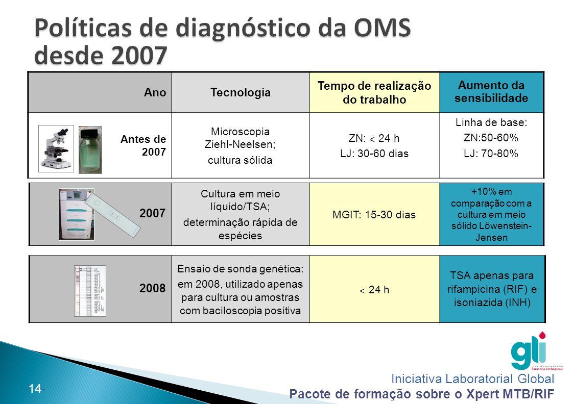 Iniciativa Laboratorial Global Pacote de formação sobre o Xpert MTB/RIF -14- 2007 Cultura em meio líquido/TSA; determinação rápida de espécies MGIT: 1
