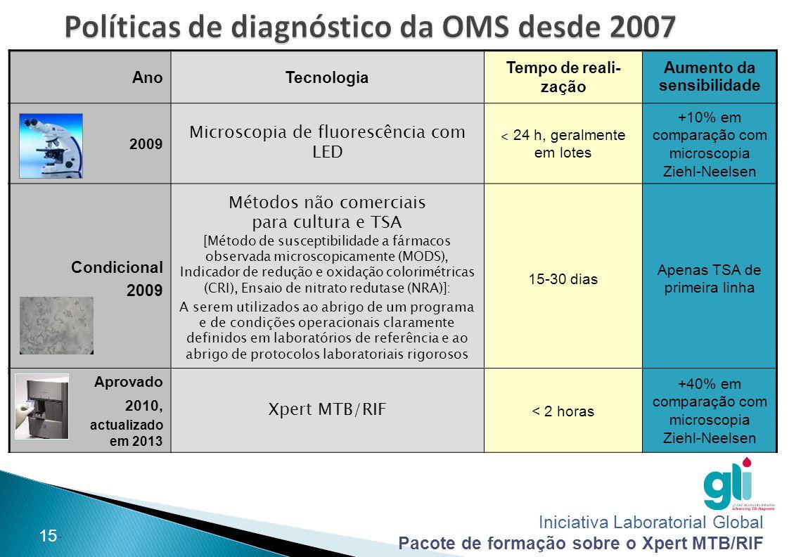 Iniciativa Laboratorial Global Pacote de formação sobre o Xpert MTB/RIF -15- Condicional 2009 Métodos não comerciais para cultura e TSA [Método de sus