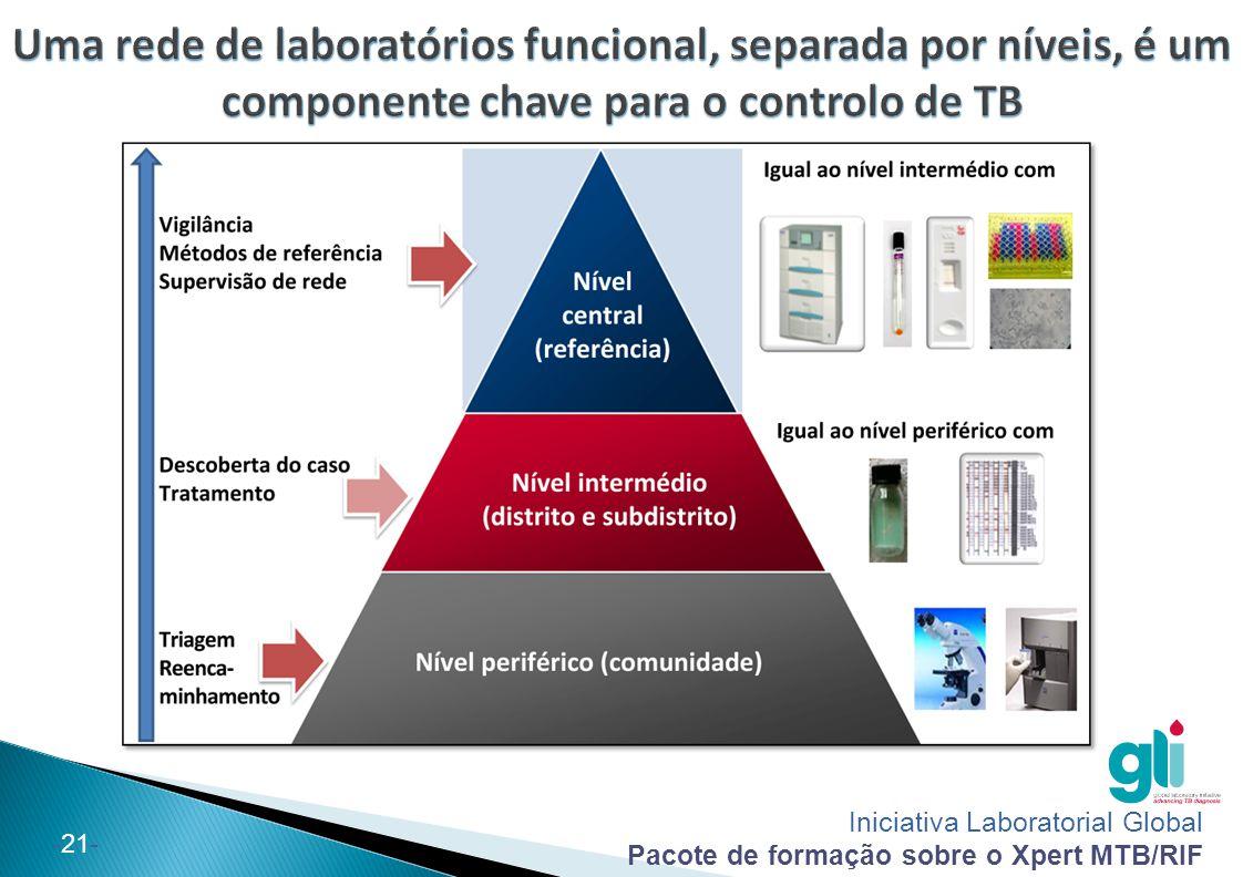 Iniciativa Laboratorial Global Pacote de formação sobre o Xpert MTB/RIF -21- Uma rede de laboratórios funcional, separada por níveis, é um componente