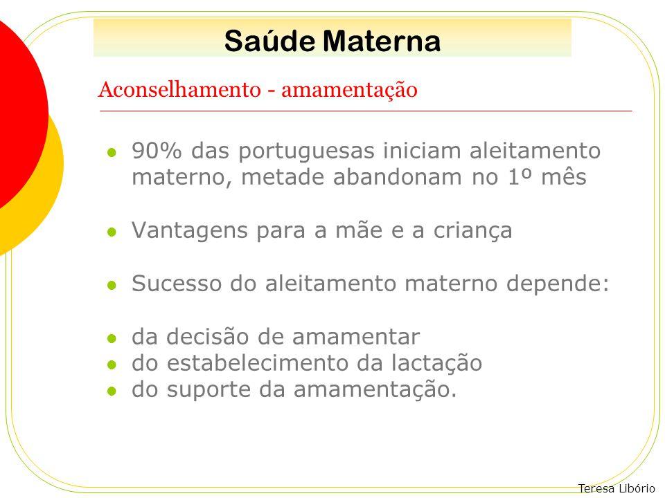 Teresa Libório Aconselhamento - amamentação 90% das portuguesas iniciam aleitamento materno, metade abandonam no 1º mês Vantagens para a mãe e a crian