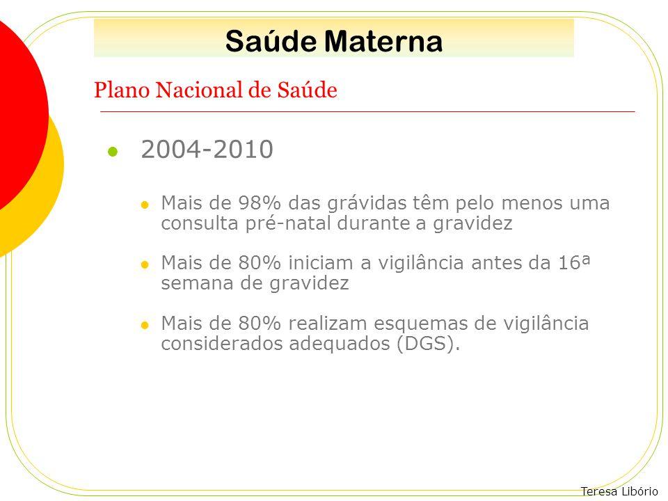 Teresa Libório Plano Nacional de Saúde 2004-2010 Mais de 98% das grávidas têm pelo menos uma consulta pré-natal durante a gravidez Mais de 80% iniciam