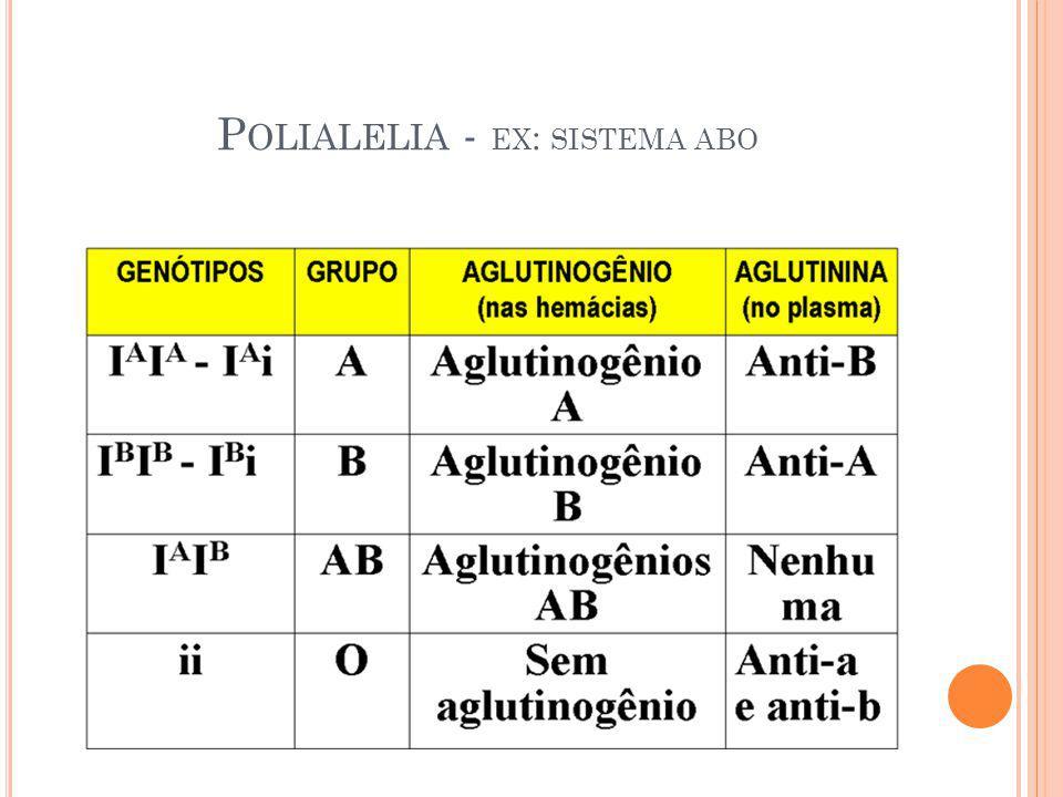 P OLIALELIA - EX : SISTEMA ABO