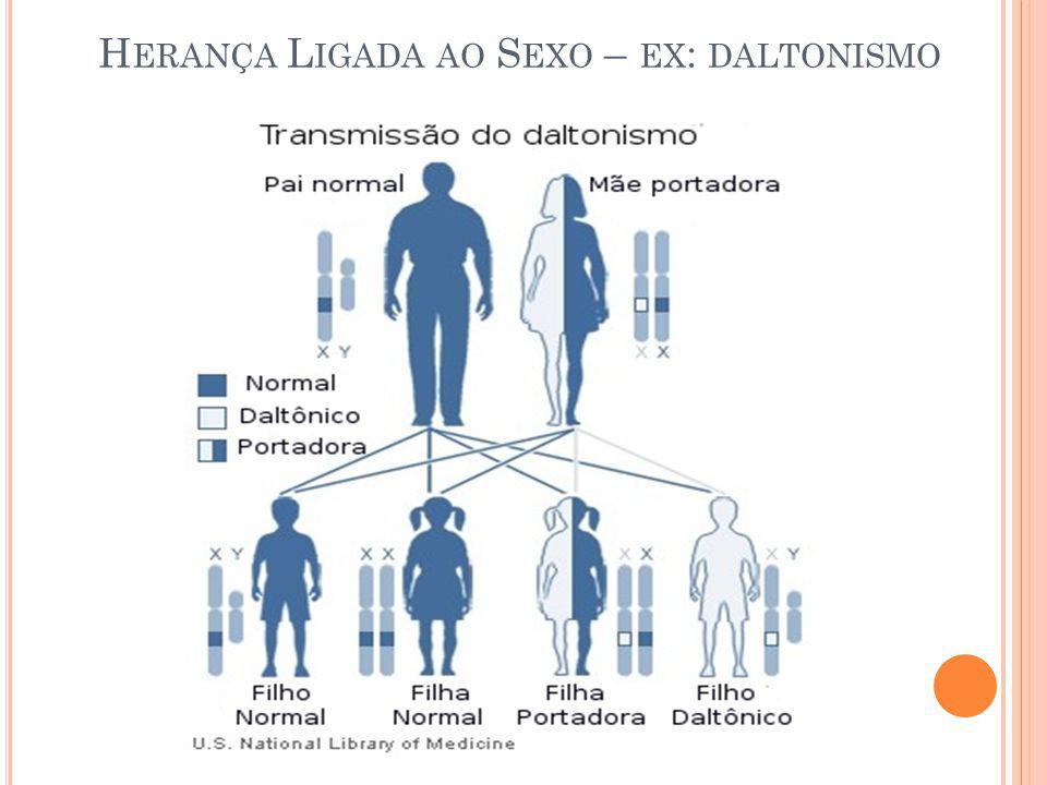 H ERANÇA L IGADA AO S EXO – EX : DALTONISMO