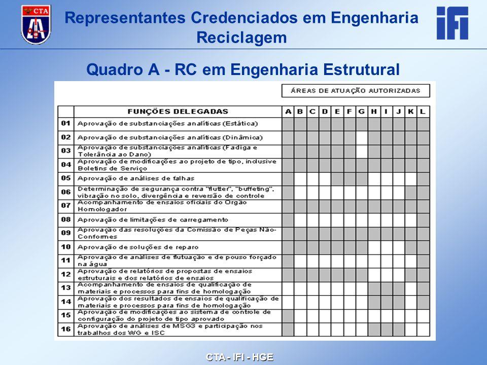 CTA - IFI - HGE Quadro A - RC em Engenharia Estrutural Representantes Credenciados em Engenharia Reciclagem
