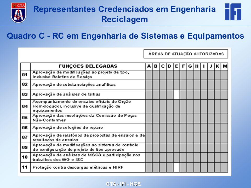 CTA - IFI - HGE Quadro C - RC em Engenharia de Sistemas e Equipamentos Representantes Credenciados em Engenharia Reciclagem