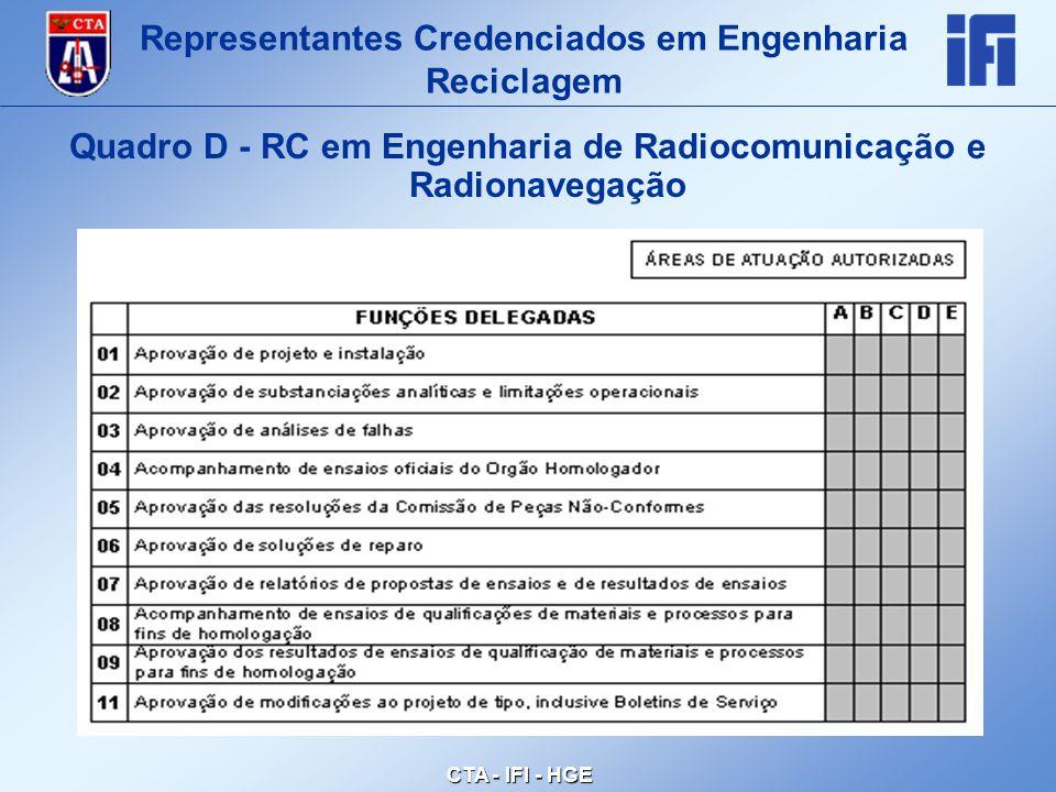 CTA - IFI - HGE Quadro D - RC em Engenharia de Radiocomunicação e Radionavegação Representantes Credenciados em Engenharia Reciclagem