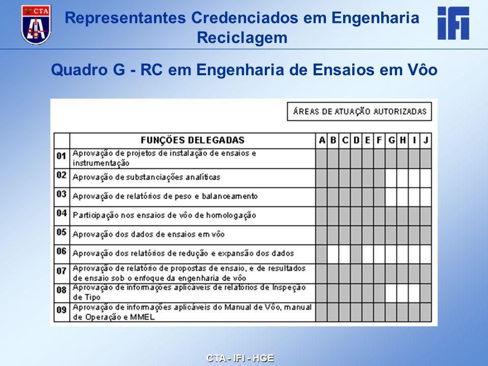 CTA - IFI - HGE Quadro G - RC em Engenharia de Ensaios em Vôo Representantes Credenciados em Engenharia Reciclagem