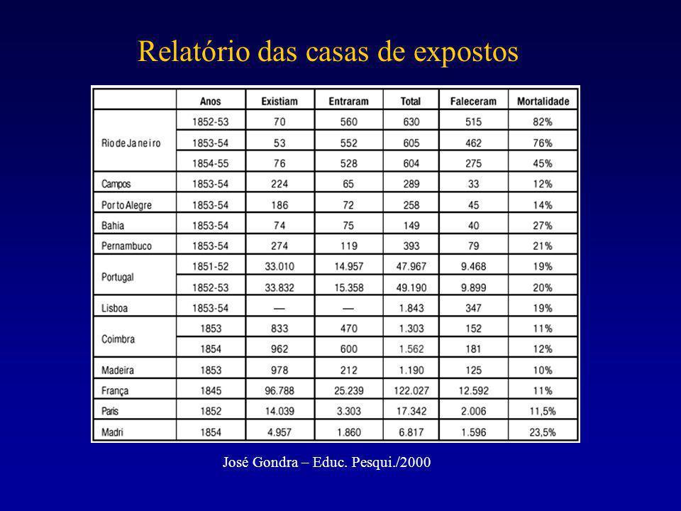 Relatório das casas de expostos José Gondra – Educ. Pesqui./2000