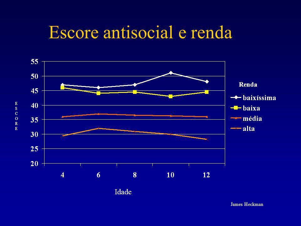 Escore antisocial e renda Renda Idade ESCOREESCORE James Heckman