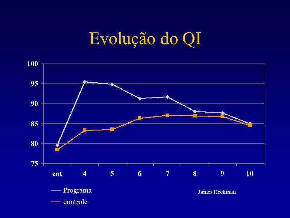 Evolução do QI –– Programa –– controle James Heckman