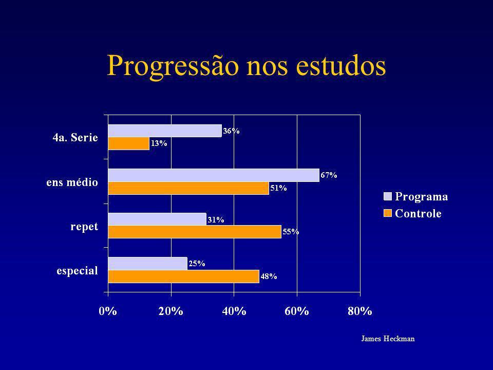 Progressão nos estudos James Heckman
