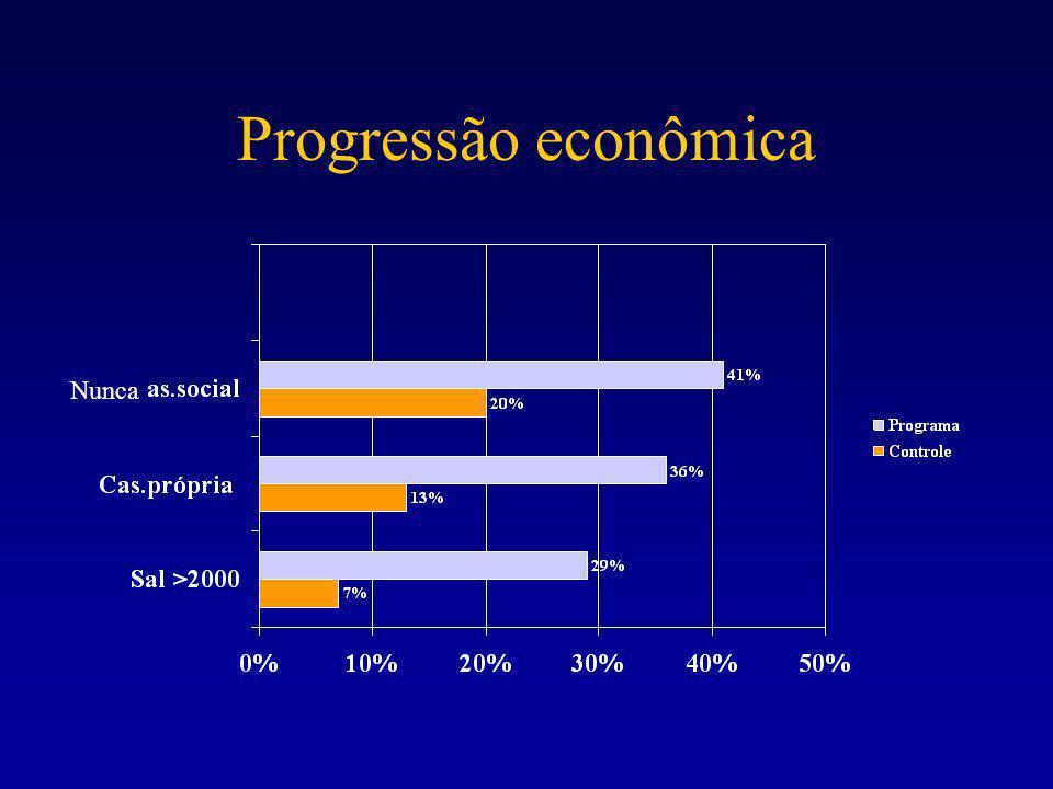 Progressão econômica Nunca
