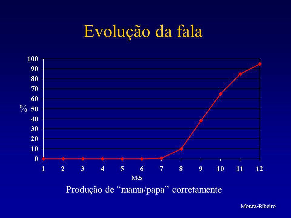 """Evolução da fala % Mês Produção de """"mama/papa"""" corretamente Moura-Ribeiro"""
