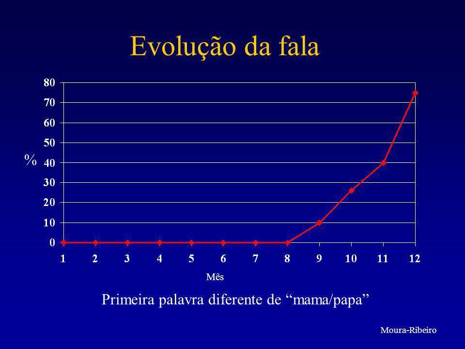 """Evolução da fala % Mês Primeira palavra diferente de """"mama/papa"""" Moura-Ribeiro"""