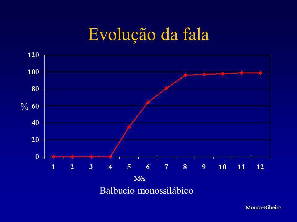 Evolução da fala Balbucio polissilábico % Mês Moura-Ribeiro