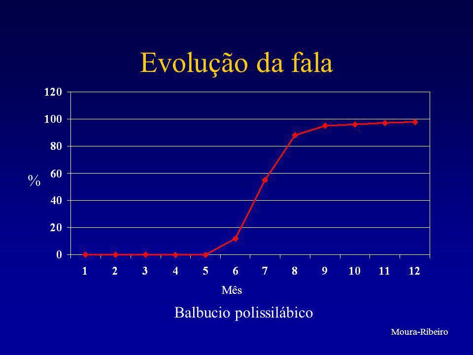 Evolução da fala % Mês 4 a 6 enunciados de um vocábulo Moura-Ribeiro