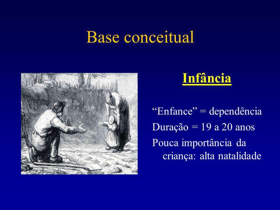 Base conceitual Infância Enfance = dependência Duração = 19 a 20 anos Pouca importância da criança: alta natalidade