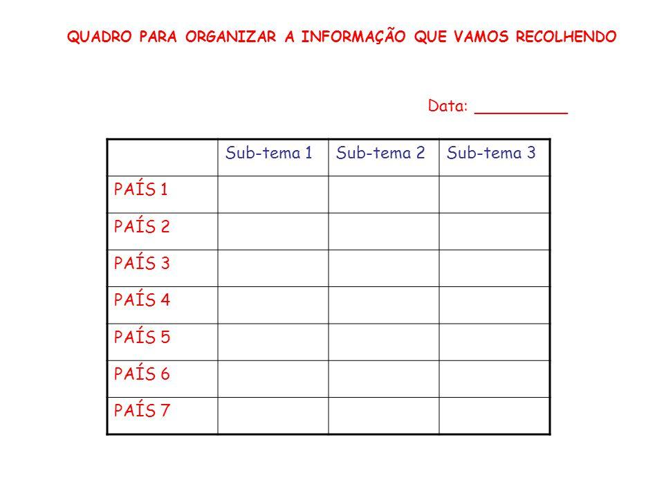 Sub-tema 1Sub-tema 2Sub-tema 3 PAÍS 1 PAÍS 2 PAÍS 3 PAÍS 4 PAÍS 5 PAÍS 6 PAÍS 7 QUADRO PARA ORGANIZAR A INFORMAÇÃO QUE VAMOS RECOLHENDO Data: ________