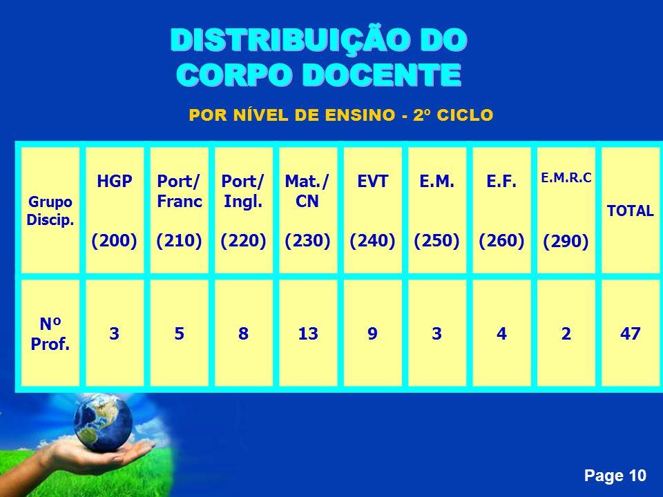 Page 10 POR NÍVEL DE ENSINO - 2º CICLO Grupo Discip.