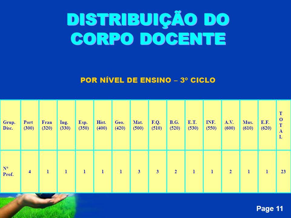 Page 11 POR NÍVEL DE ENSINO – 3º CICLO Grup. Disc.