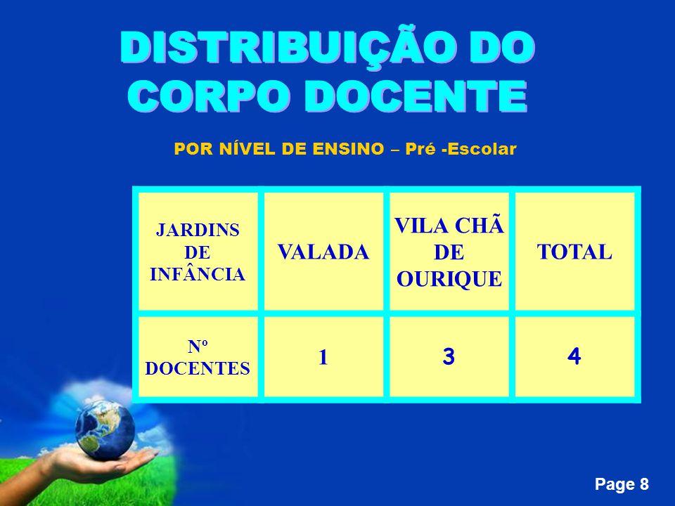Page 8 POR NÍVEL DE ENSINO – Pré -Escolar JARDINS DE INFÂNCIA VALADA VILA CHÃ DE OURIQUE TOTAL Nº DOCENTES 1 34