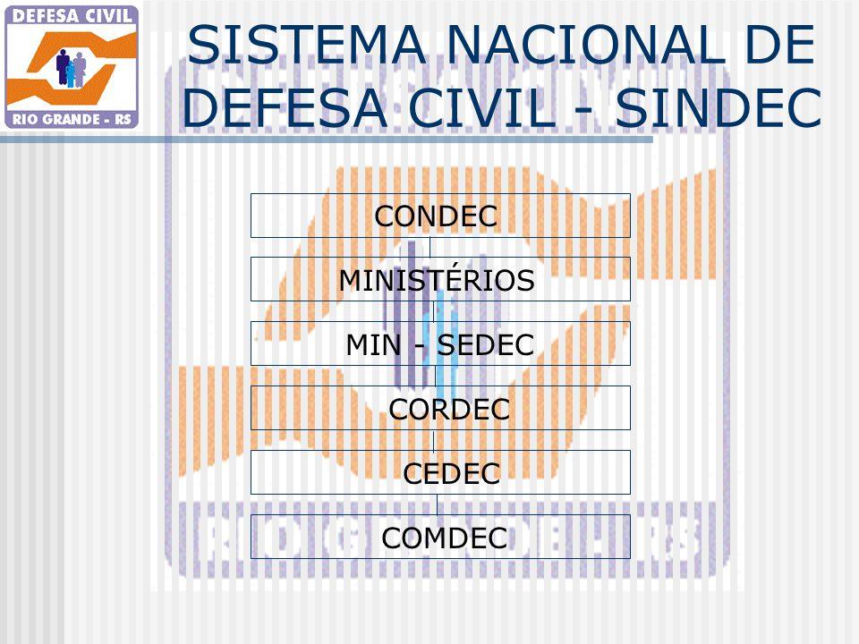 SISTEMA NACIONAL DE DEFESA CIVIL - SINDEC CONDEC MINISTÉRIOS MIN - SEDEC CORDEC CEDEC COMDEC