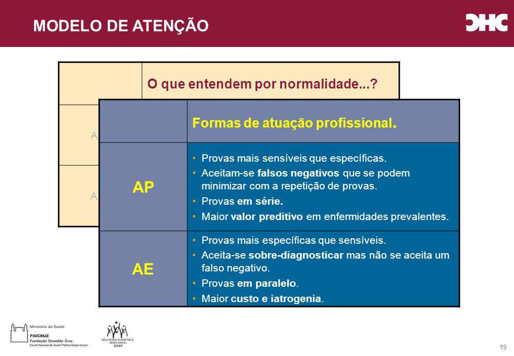Título general da apresentação - CHC Consultoria e Gestão 19 O que entendem por normalidade....