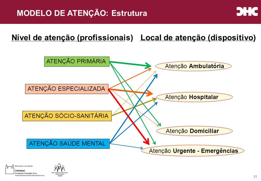 Título general da apresentação - CHC Consultoria e Gestão 21 ATENÇÃO PRIMÁRIA ATENÇÃO ESPECIALIZADA ATENÇÃO SÓCIO-SANITÁRIA ATENÇÃO SAÚDE MENTAL Atenção Ambulatória Atenção Hospitalar Atenção Domiciliar Nível de atenção (profissionais)Local de atenção (dispositivo) MODELO DE ATENÇÃO: Estrutura Atenção Urgente - Emergências