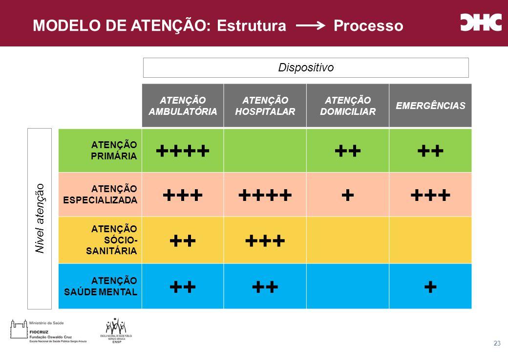Título general da apresentação - CHC Consultoria e Gestão 23 ATENÇÃO AMBULATÓRIA ATENÇÃO HOSPITALAR ATENÇÃO DOMICILIAR EMERGÊNCIAS ATENÇÃO PRIMÁRIA ++++++ ATENÇÃO ESPECIALIZADA +++++++++++ ATENÇÃO SÓCIO- SANITÁRIA +++++ ATENÇÃO SAÚDE MENTAL ++ + Nivel atenç ão Dispositivo MODELO DE ATENÇÃO: Estrutura Processo