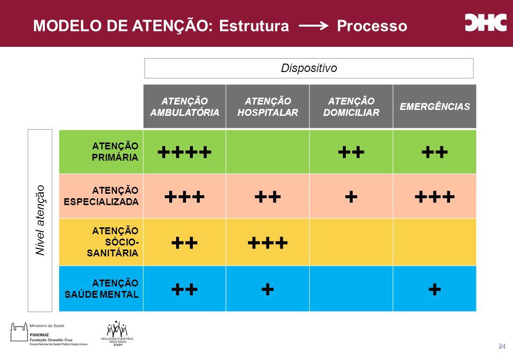 Título general da apresentação - CHC Consultoria e Gestão 24 ATENÇÃO AMBULATÓRIA ATENÇÃO HOSPITALAR ATENÇÃO DOMICILIAR EMERGÊNCIAS ATENÇÃO PRIMÁRIA ++++++ ATENÇÃO ESPECIALIZADA +++++++++ ATENÇÃO SÓCIO- SANITÁRIA +++++ ATENÇÃO SAÚDE MENTAL ++++ Nivel atenç ão Dispositivo MODELO DE ATENÇÃO: Estrutura Processo