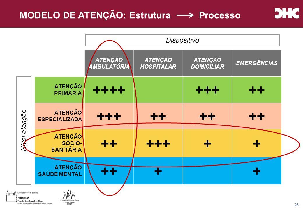 Título general da apresentação - CHC Consultoria e Gestão 26 ATENÇÃO AMBULATÓRIA ATENÇÃO HOSPITALAR ATENÇÃO DOMICILIAR EMERGÊNCIAS ATENÇÃO PRIMÁRIA +++++++++ ATENÇÃO ESPECIALIZADA +++++ ATENÇÃO SÓCIO- SANITÁRIA +++++++ ATENÇÃO SAÚDE MENTAL ++++ Nivel atenç ão Dispositivo MODELO DE ATENÇÃO: Estrutura Processo