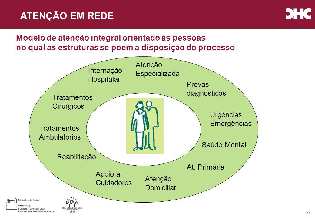 Título general da apresentação - CHC Consultoria e Gestão 27 Modelo de atenção integral orientado às pessoas no qual as estruturas se põem a disposição do processo Tratamentos Cirúrgicos Tratamentos Ambulatórios Internação Hospitalar Atenção Especializada Reabilitação Urgências Emergências Apoio a Cuidadores Atenção Domiciliar At.