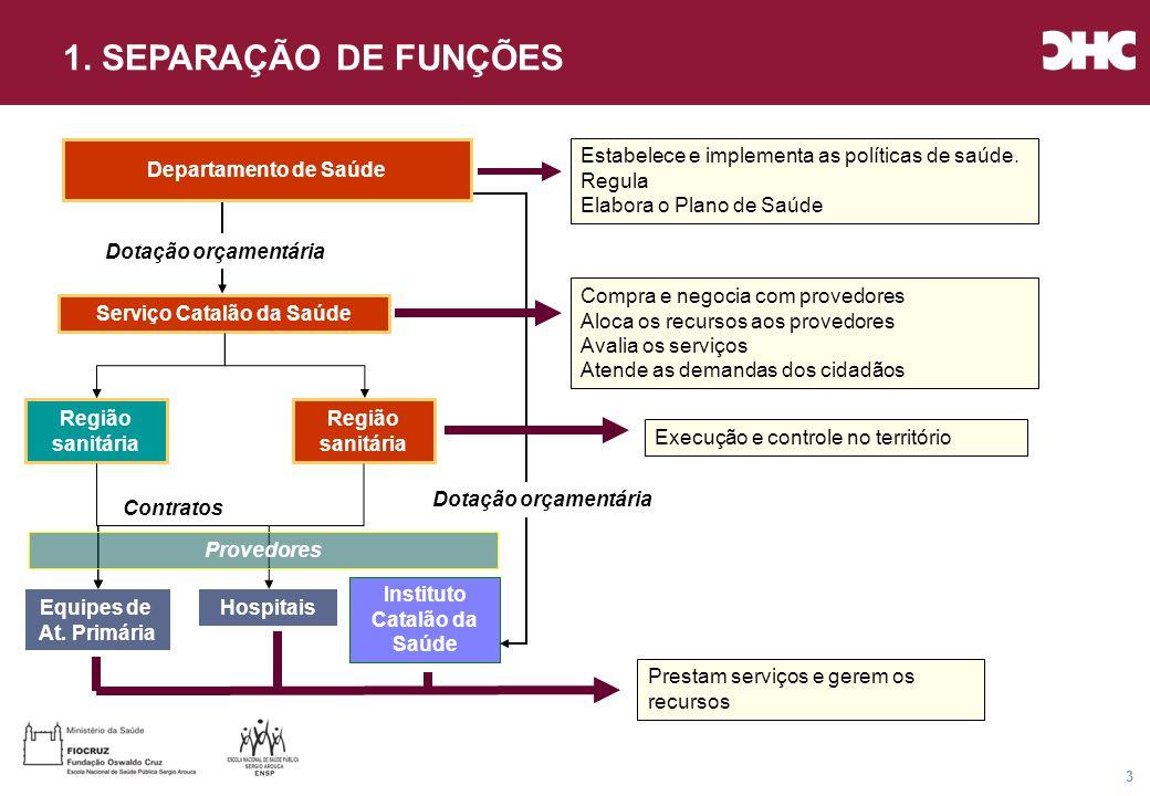 Título general da apresentação - CHC Consultoria e Gestão 14 Fluxograma do sistema de saúde CIDADÃOSCIDADÃOS CIDADÃOSCIDADÃOS EMERGÊNCIAS CENTRO DE ATENÇÃO PRIMÁRIA SÓCIO-SANITÁRIO SAÚDE MENTAL HOSPITAIS H1H2H3 MODELO DE ATENÇÃO