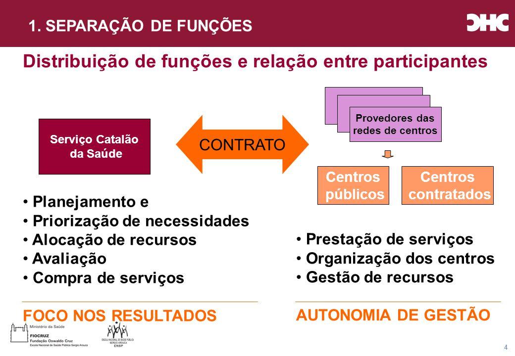 Título general da apresentação - CHC Consultoria e Gestão 25 ATENÇÃO AMBULATÓRIA ATENÇÃO HOSPITALAR ATENÇÃO DOMICILIAR EMERGÊNCIAS ATENÇÃO PRIMÁRIA +++++++++ ATENÇÃO ESPECIALIZADA +++++ +++ ATENÇÃO SÓCIO- SANITÁRIA ++++++ ATENÇÃO SAÚDE MENTAL ++++ Nivel atenç ão Dispositivo MODELO DE ATENÇÃO: Estrutura Processo