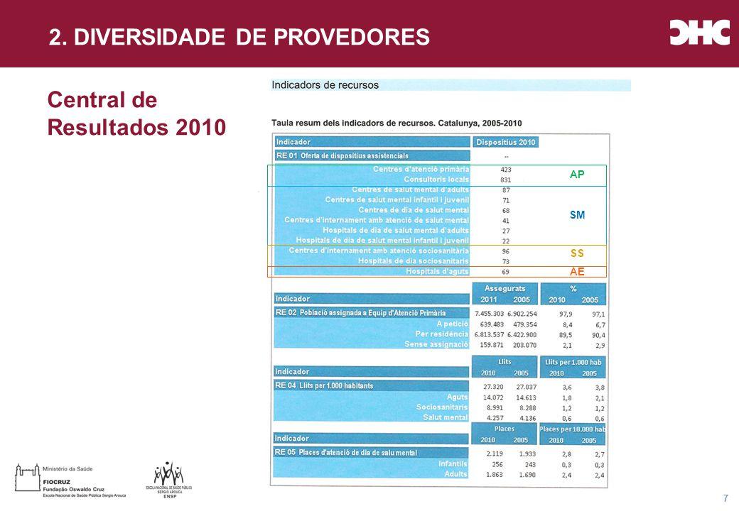 Título general da apresentação - CHC Consultoria e Gestão 28 Mecanismos de Coordenação Assistencial clássicos (15 anos de sucesso) Mecanismo de coordenaçãoInstrumentos mais utilizados Normatização dos processos de trabalho Guias de prática clínica unificadas entre níveis.