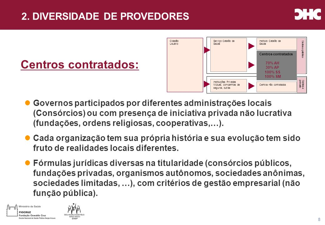 Título general da apresentação - CHC Consultoria e Gestão 8 Centros contratados: Governos participados por diferentes administrações locais (Consórcios) ou com presença de iniciativa privada não lucrativa (fundações, ordens religiosas, cooperativas,…).