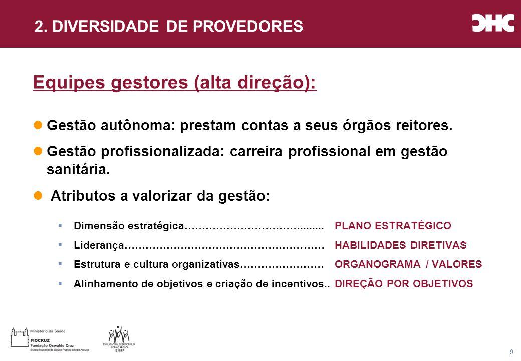 Título general da apresentação - CHC Consultoria e Gestão 10 Uma rede integrada de serviços de saúde...