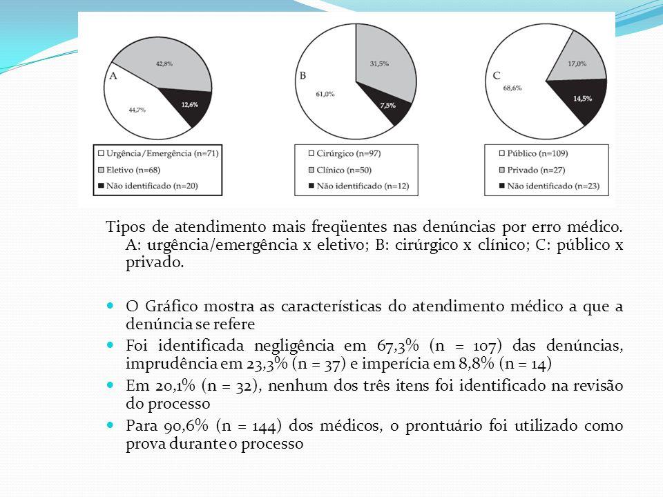 Tipos de atendimento mais freqüentes nas denúncias por erro médico. A: urgência/emergência x eletivo; B: cirúrgico x clínico; C: público x privado. O