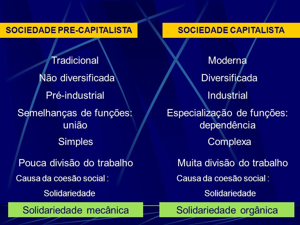 SOCIEDADE PRE-CAPITALISTASOCIEDADE CAPITALISTA Tradicional Não diversificada Pré-industrial Semelhanças de funções: união Simples Pouca divisão do tra