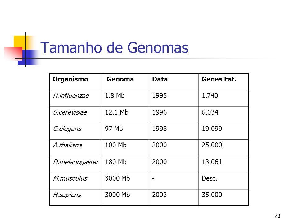 73 Tamanho de Genomas Organismo GenomaDataGenes Est. H.influenzae1.8 Mb19951.740 S.cerevisiae12.1 Mb19966.034 C.elegans97 Mb199819.099 A.thaliana100 M