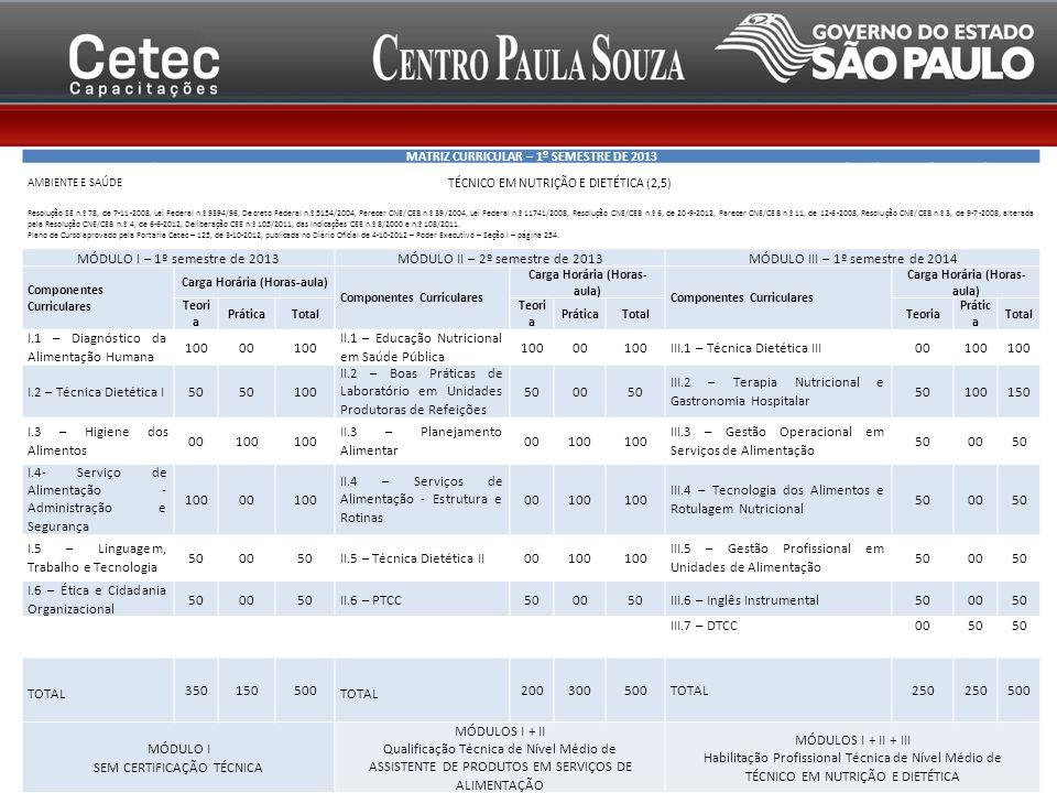 MATRIZ CURRICULAR – 1º SEMESTRE DE 2013 AMBIENTE E SAÚDE TÉCNICO EM NUTRIÇÃO E DIETÉTICA (2,5) Resolução SE n.º 78, de 7-11-2008, Lei Federal n.º 9394