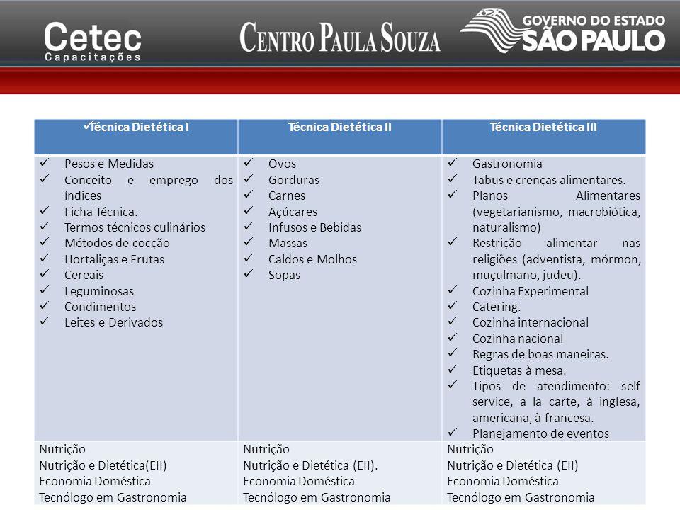 Técnica Dietética ITécnica Dietética IITécnica Dietética III Pesos e Medidas Conceito e emprego dos índices Ficha Técnica. Termos técnicos culinários