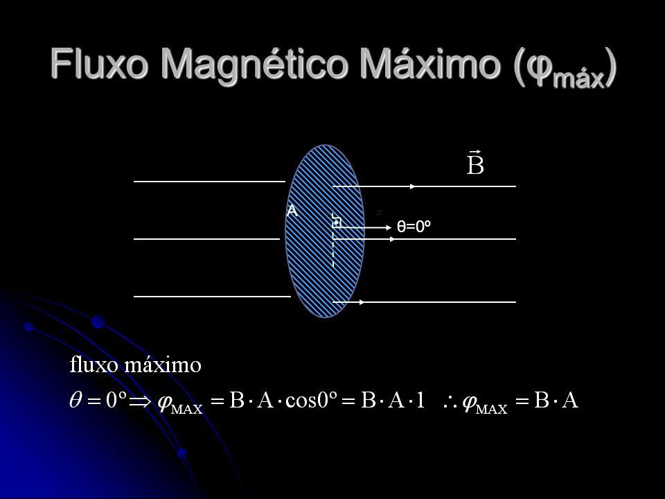 θ=0º A Fluxo Magnético Máximo (φ máx )