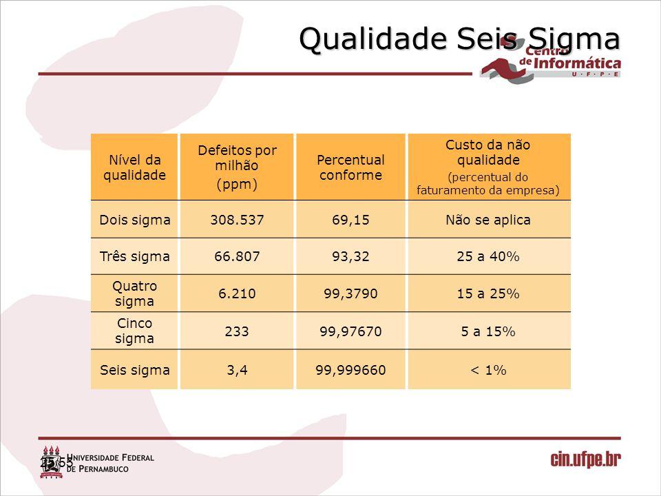 25/55 Nível da qualidade Defeitos por milhão (ppm) Percentual conforme Custo da não qualidade (percentual do faturamento da empresa) Dois sigma308.537