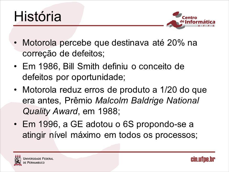 História Motorola percebe que destinava até 20% na correção de defeitos; Em 1986, Bill Smith definiu o conceito de defeitos por oportunidade; Motorola