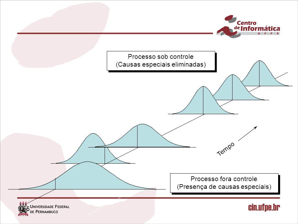 20/55 Usos dos Índices de Capacidade Podem ser usados para prover: rastrear –Um método de rastrear as melhorias relativas de um processo individual ao longo do tempo; estimar –Um método para estimar a percentagem de defeitos de um produto não conforme; comparar –Um meio de comparar a capacidade de vários processos, cada um com diferentes unidades de medidas e diferentes especificações; identificar –Um meio para identificar o processo mais necessitado de melhoria; avaliar –Um conjunto de critérios de qualificação para avaliar fornecedores