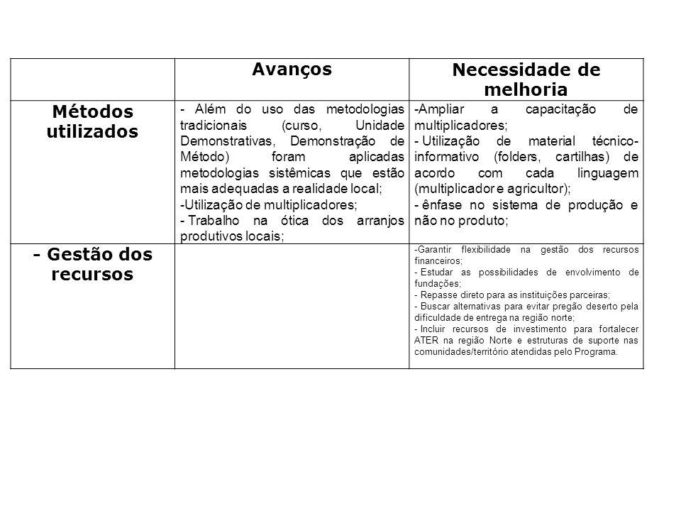 AvançosNecessidade de melhoria Métodos utilizados - Além do uso das metodologias tradicionais (curso, Unidade Demonstrativas, Demonstração de Método)