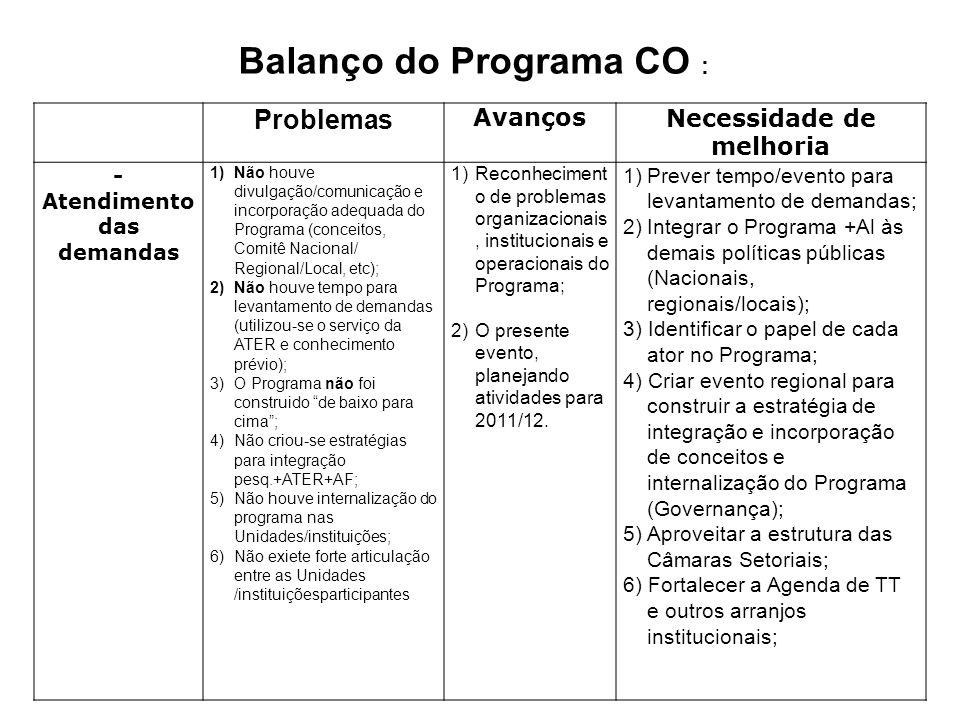 Problemas AvançosNecessidade de melhoria - Atendimento das demandas 1)Não houve divulgação/comunicação e incorporação adequada do Programa (conceitos,